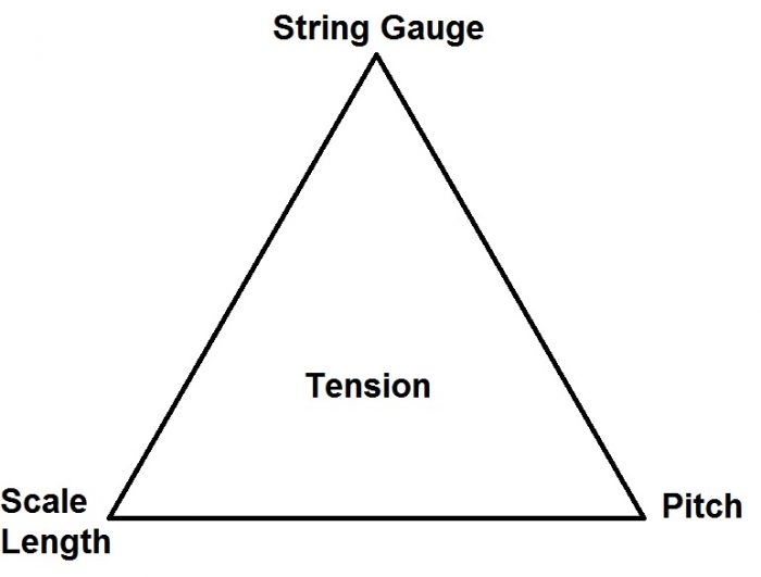Tension Triangle