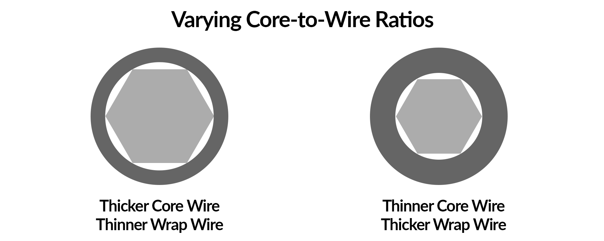Core-to-wire ratio